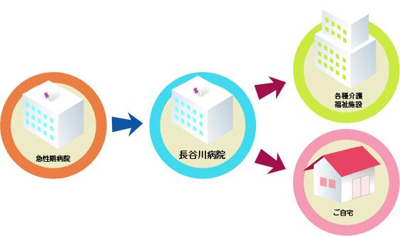 長谷川病院 回復期 リハビリテーション